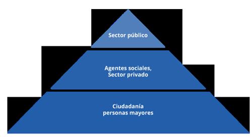 piramide-metodologia
